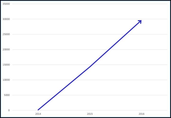 graf-vekst